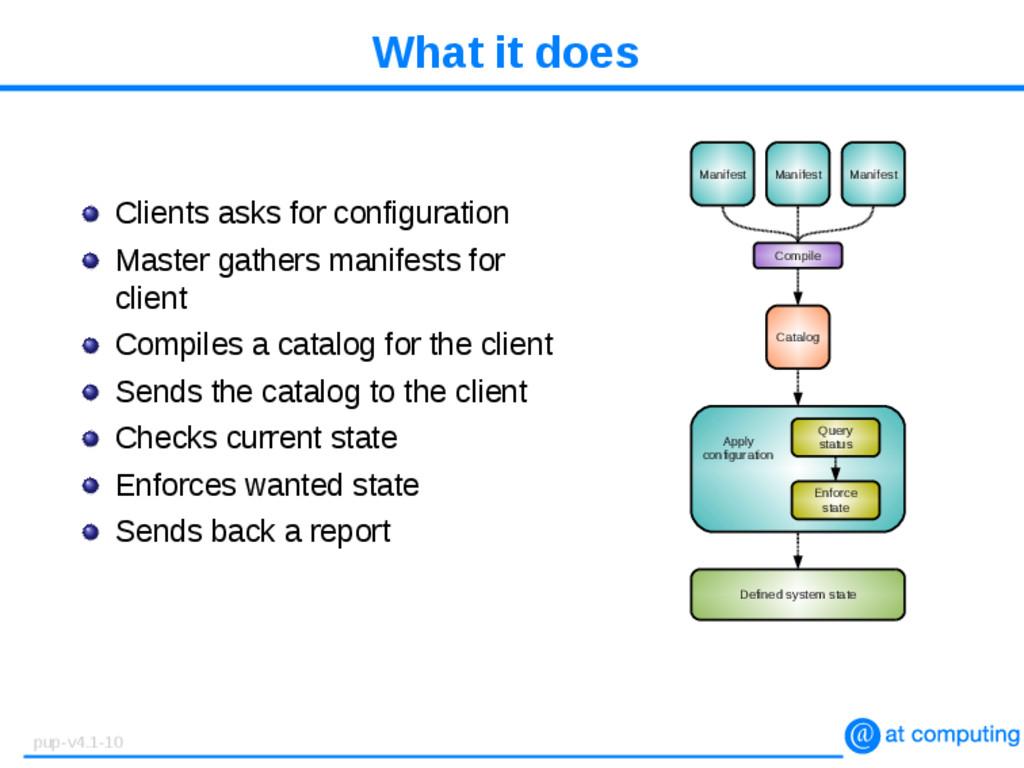 What it does Clients asks for configuration Mas...