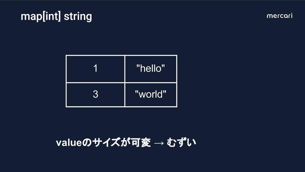 """1 """"hello"""" 3 """"world"""" valueのサイズが可変 → むずい"""