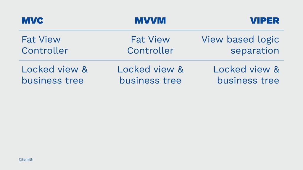 MVC MVVM VIPER Fat View Controller Fat View Con...