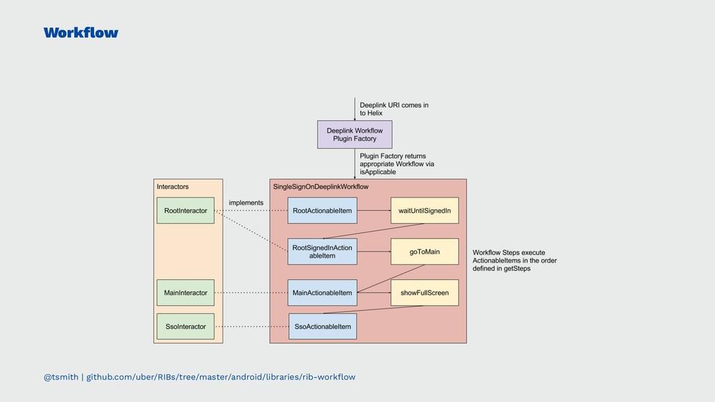 Workflow @tsmith | github.com/uber/RIBs/tree/mas...