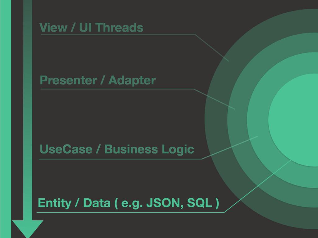 Entity / Data ( e.g. JSON, SQL ) UseCase / Busi...