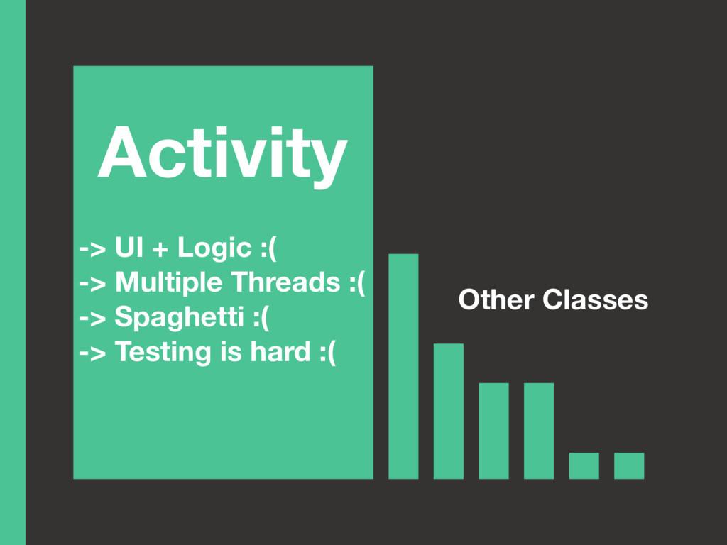 Activity -> UI + Logic :( -> Multiple Threads :...