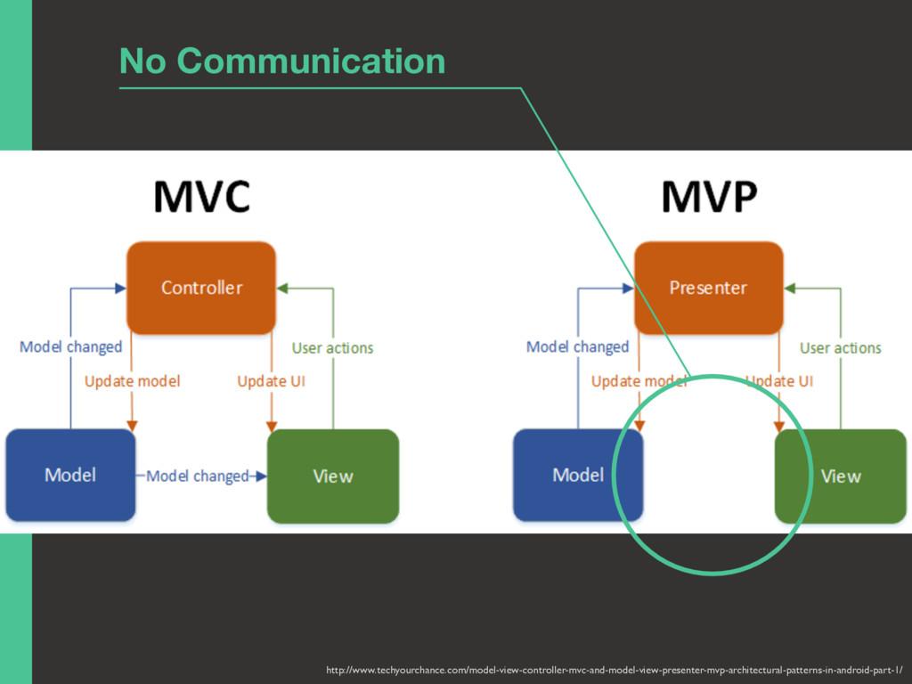 http://www.techyourchance.com/model-view-contro...