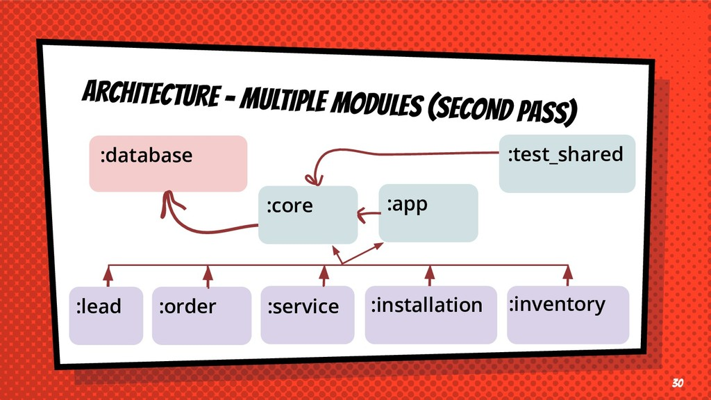 ARCHITECTURE - MULTIPLE MODULES (SECOND PASS) 3...