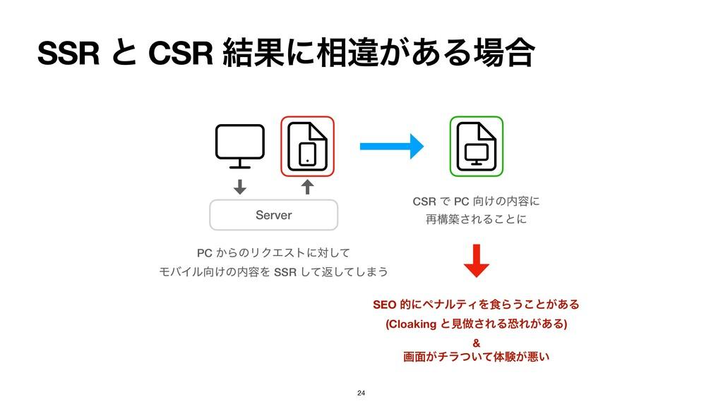SSR ͱ CSR ݁Ռʹ૬ҧ͕͋Δ߹ 24 Server PC ͔ΒͷϦΫΤετʹରͯ͠ ...