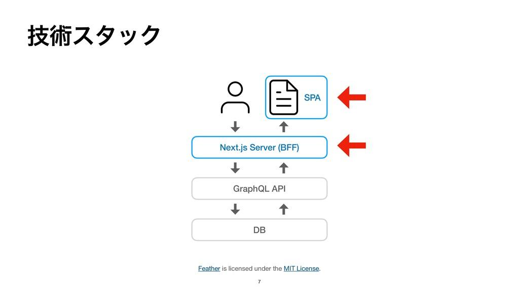ٕज़ελοΫ Next.js Server (BFF) GraphQL API DB 7 Fe...