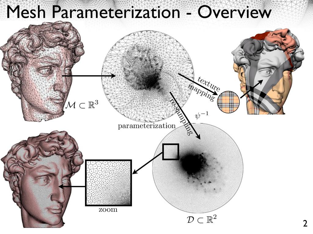 parameterization D R2 Mesh Parameterization - O...