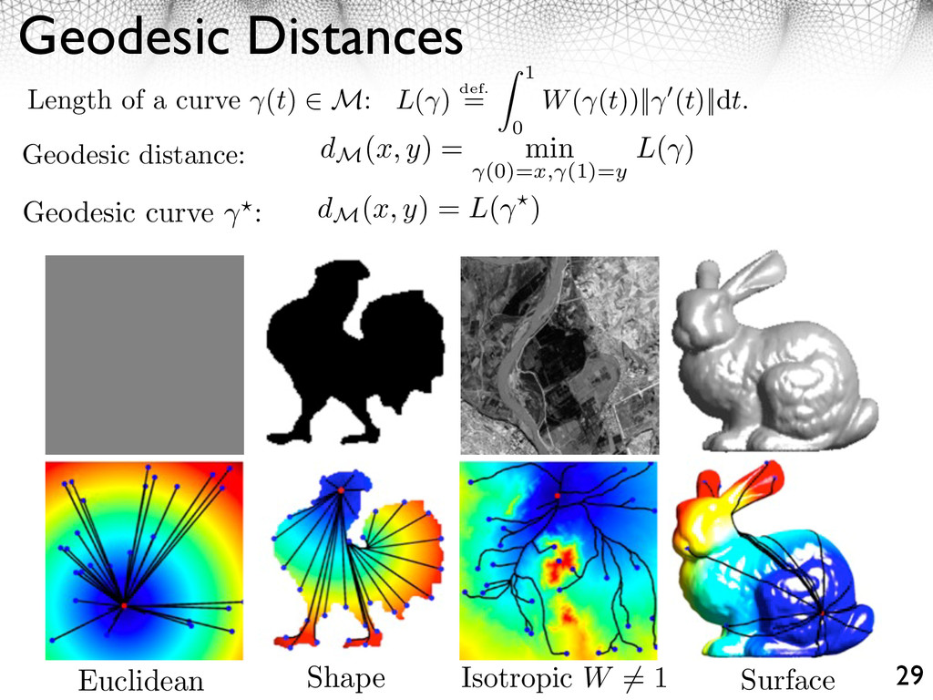 Geodesic Distances 29 Length of a curve (t) M: ...