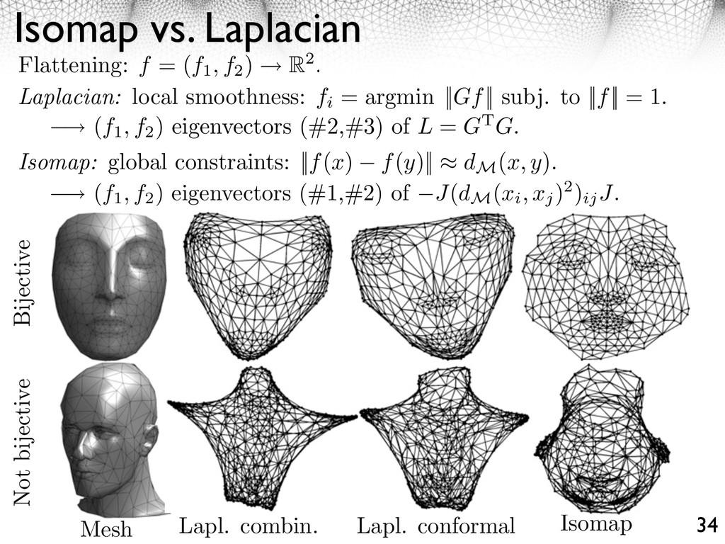 Isomap vs. Laplacian 34 Flattening: f = (f1, f2...