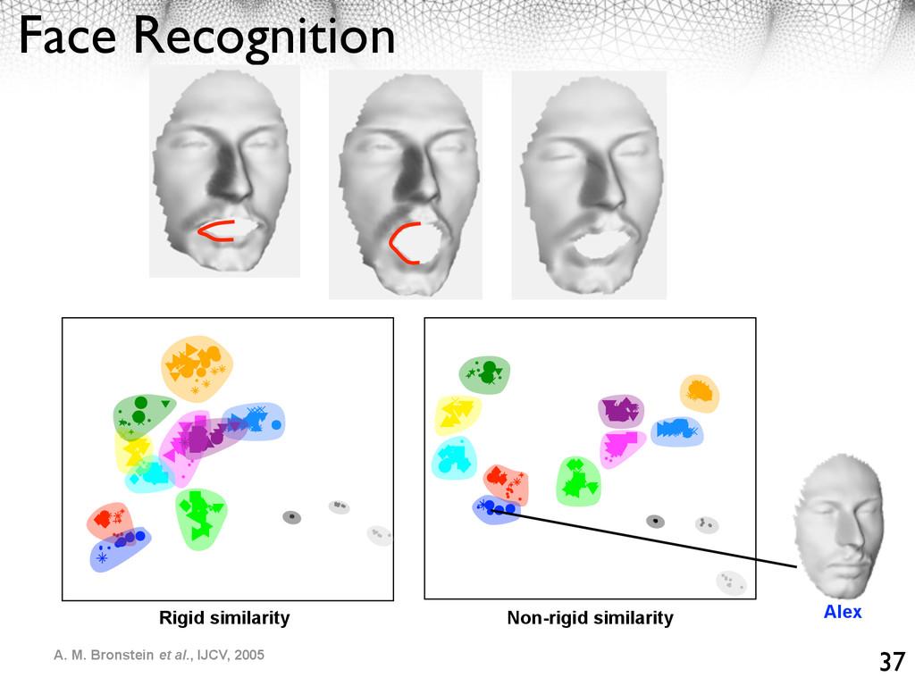 Face Recognition 37 Rigid similarity Non-rigid ...