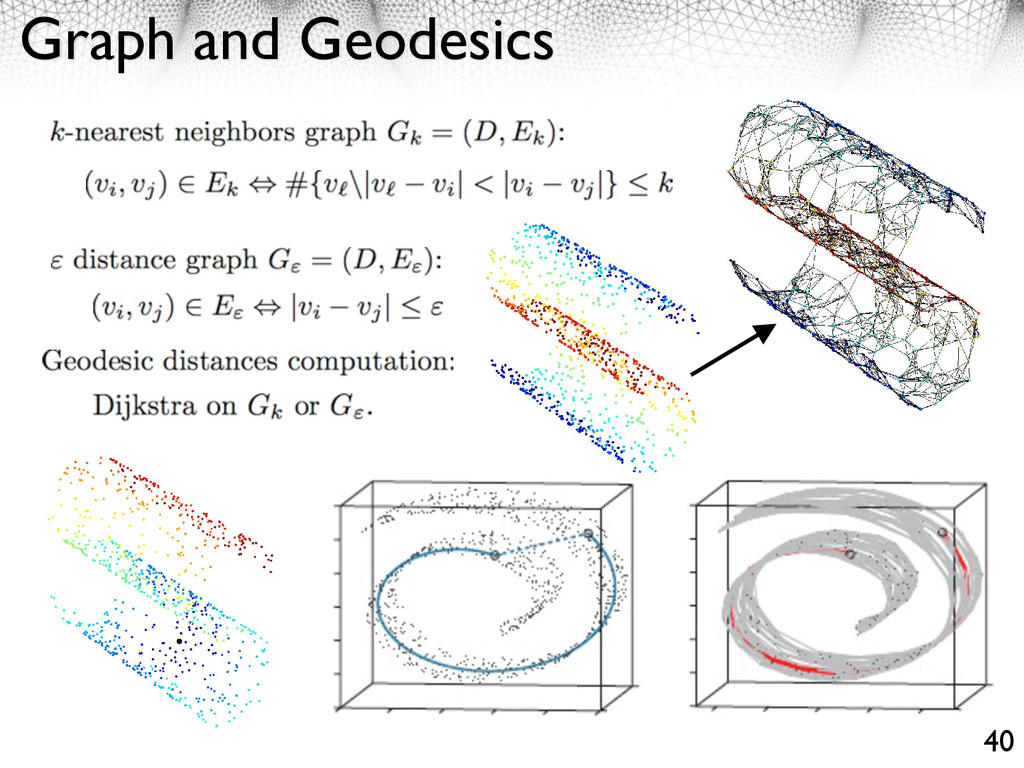 Graph and Geodesics 40