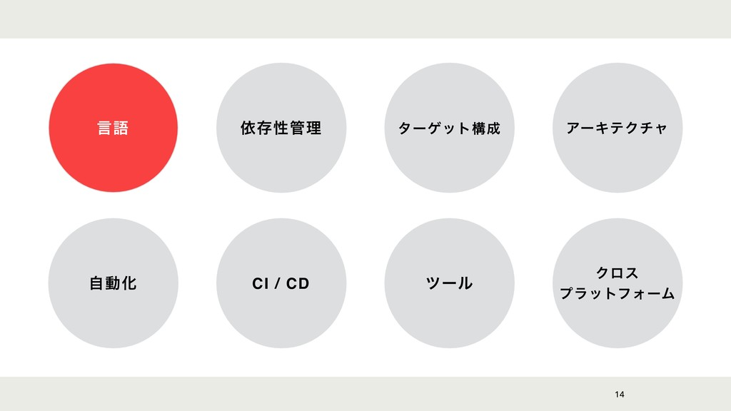 14 ݴޠ ґଘੑཧ λʔήοτߏ ΞʔΩςΫνϟ ࣗಈԽ CI / CD πʔϧ Ϋϩε...