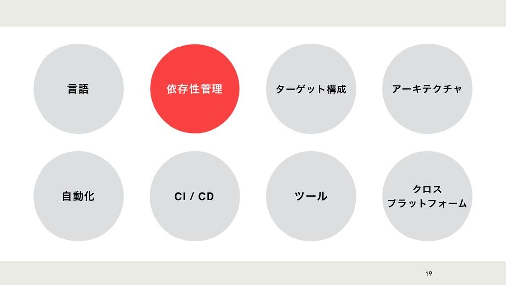 19 ݴޠ ґଘੑཧ λʔήοτߏ ΞʔΩςΫνϟ ࣗಈԽ CI / CD πʔϧ Ϋϩε...