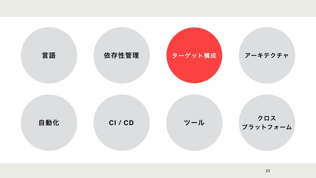 23 ݴޠ ґଘੑཧ λʔήοτߏ ΞʔΩςΫνϟ ࣗಈԽ CI / CD πʔϧ Ϋϩε...
