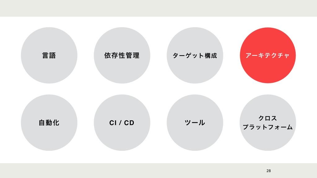 28 ݴޠ ґଘੑཧ λʔήοτߏ ΞʔΩςΫνϟ ࣗಈԽ CI / CD πʔϧ Ϋϩε...
