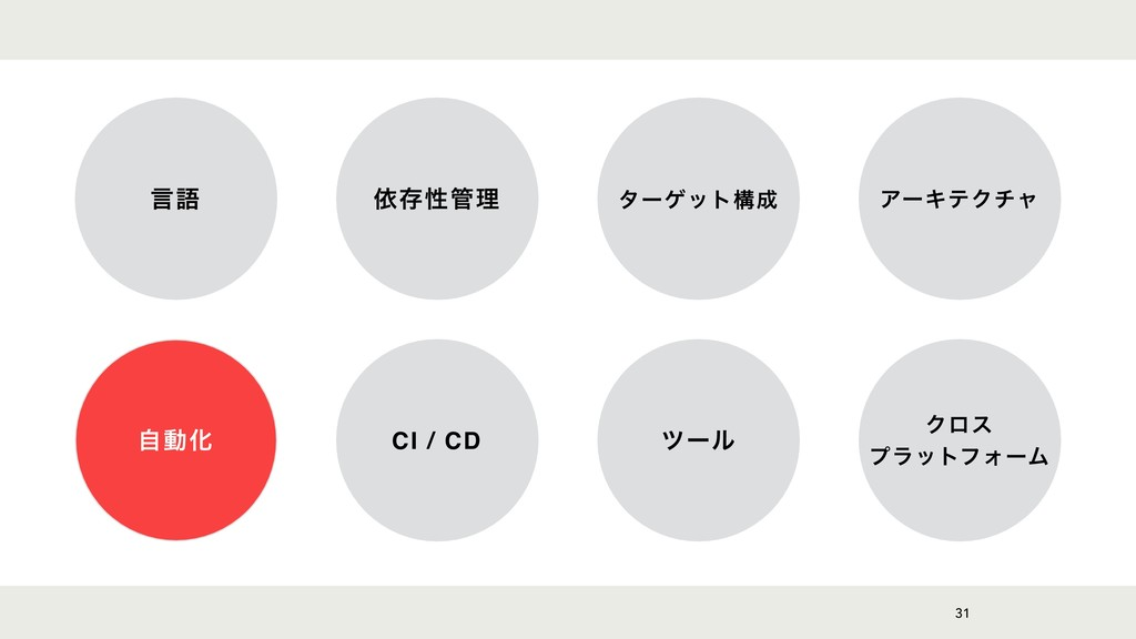 31 ݴޠ ґଘੑཧ λʔήοτߏ ΞʔΩςΫνϟ ࣗಈԽ CI / CD πʔϧ Ϋϩε...