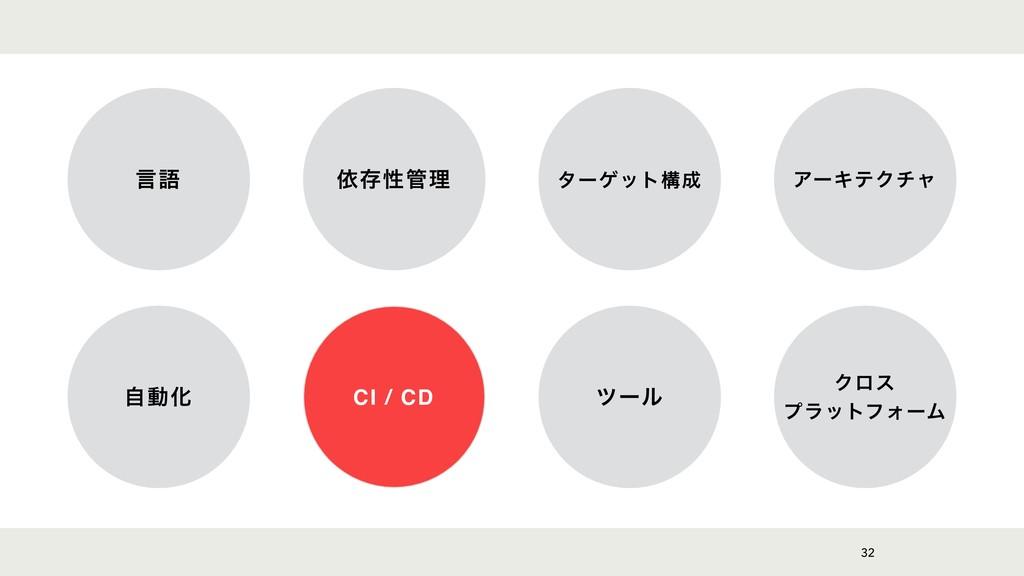32 ݴޠ ґଘੑཧ λʔήοτߏ ΞʔΩςΫνϟ ࣗಈԽ CI / CD πʔϧ Ϋϩε...