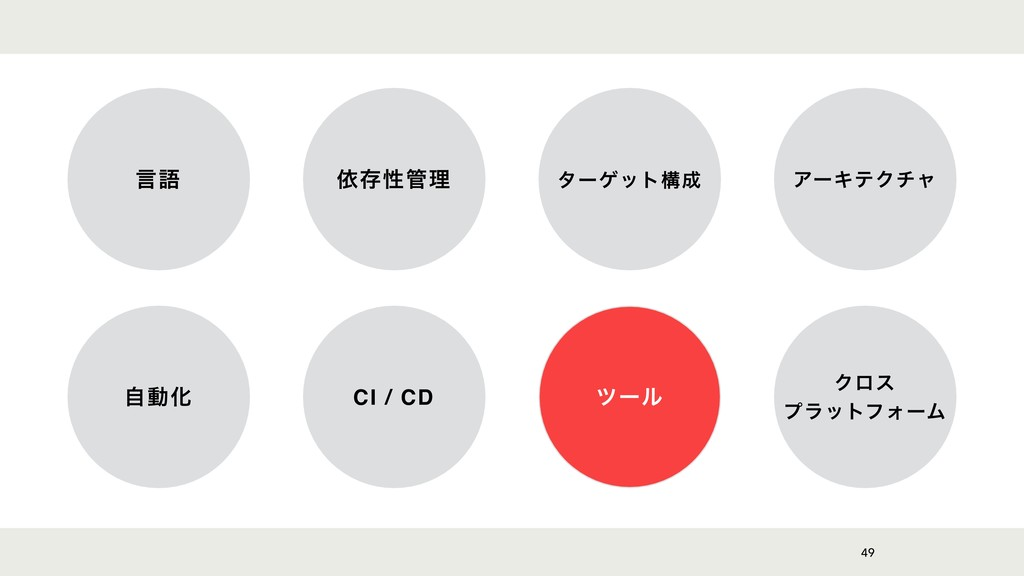 49 ݴޠ ґଘੑཧ λʔήοτߏ ΞʔΩςΫνϟ ࣗಈԽ CI / CD πʔϧ Ϋϩε...