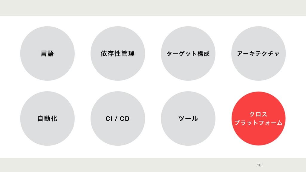 50 ݴޠ ґଘੑཧ λʔήοτߏ ΞʔΩςΫνϟ ࣗಈԽ CI / CD πʔϧ Ϋϩε...