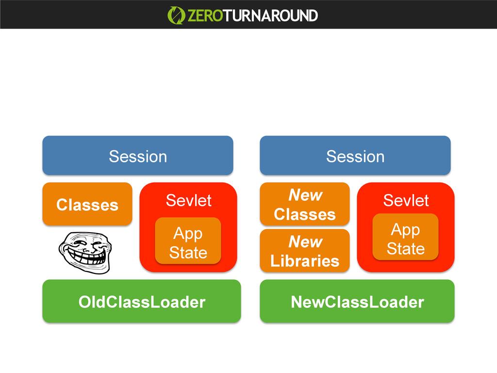 Classes OldClassLoader NewClassLoader Sevlet Ne...