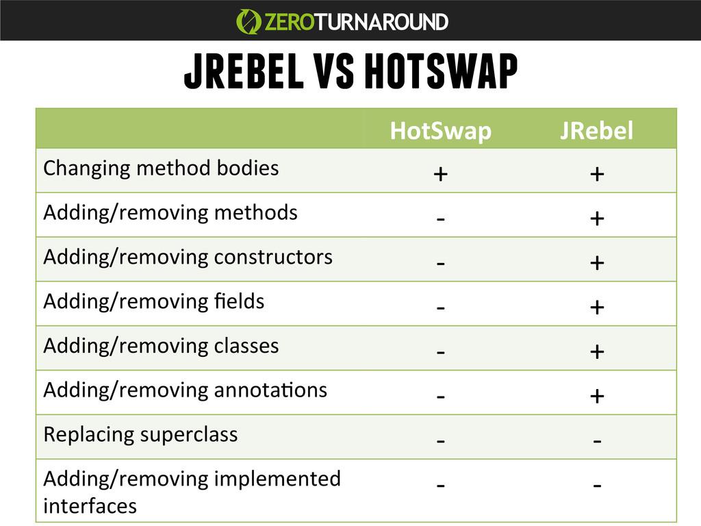 HotSwap  JRebel  Changing method bo...