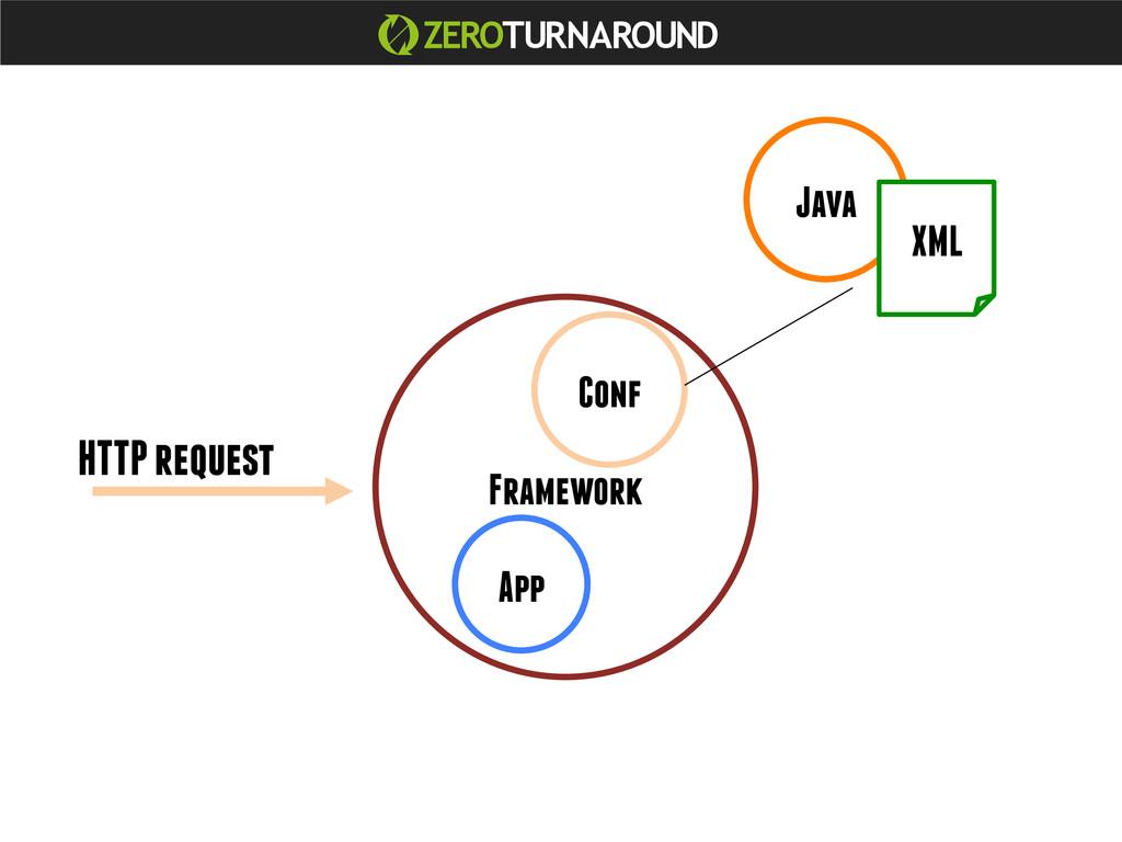 Java App Framework Conf XML HTTP request