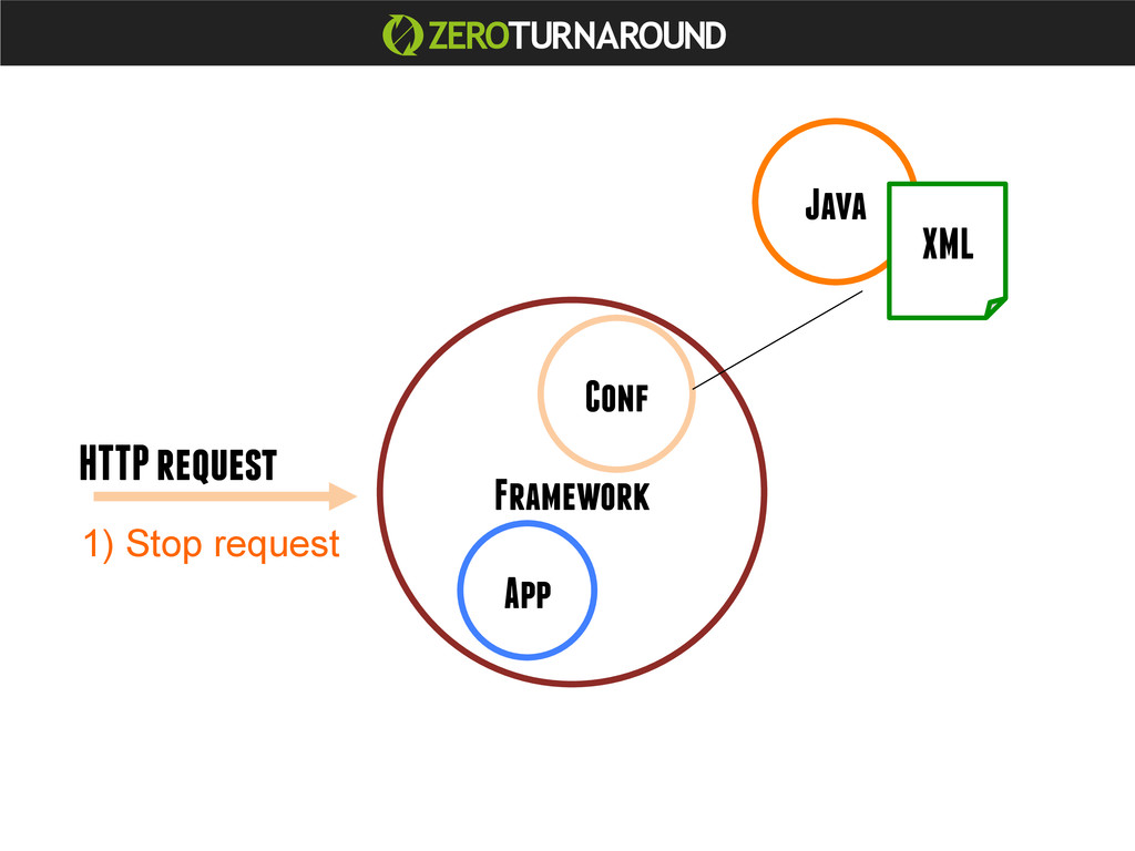 Java App Framework Conf XML HTTP request 1) Sto...
