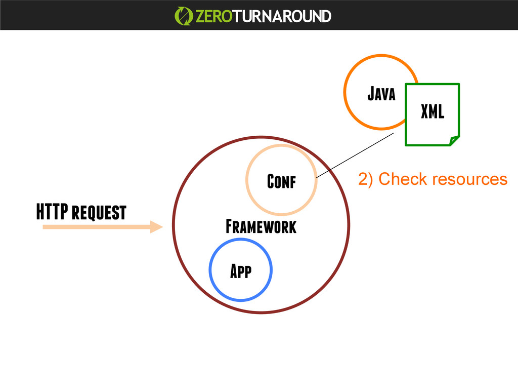 Java App Framework Conf XML HTTP request 2) Che...