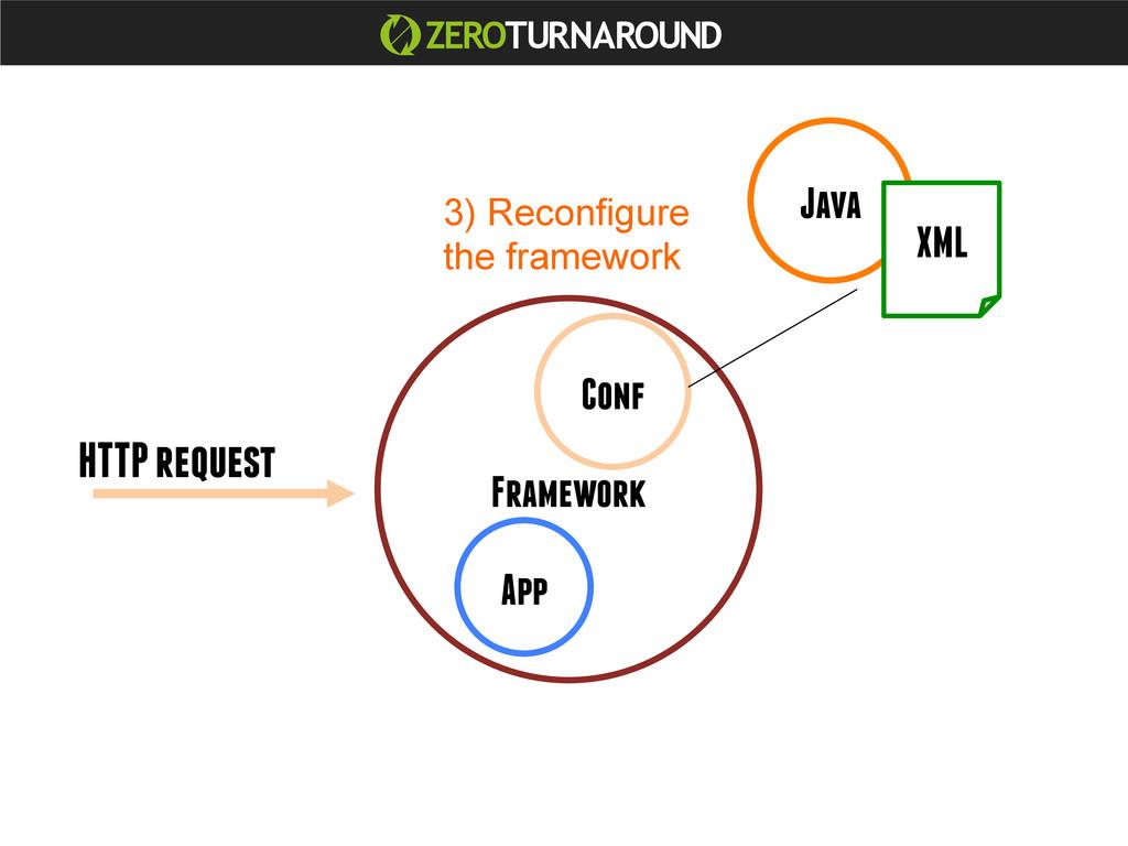 Java App Framework Conf XML HTTP request 3) Rec...