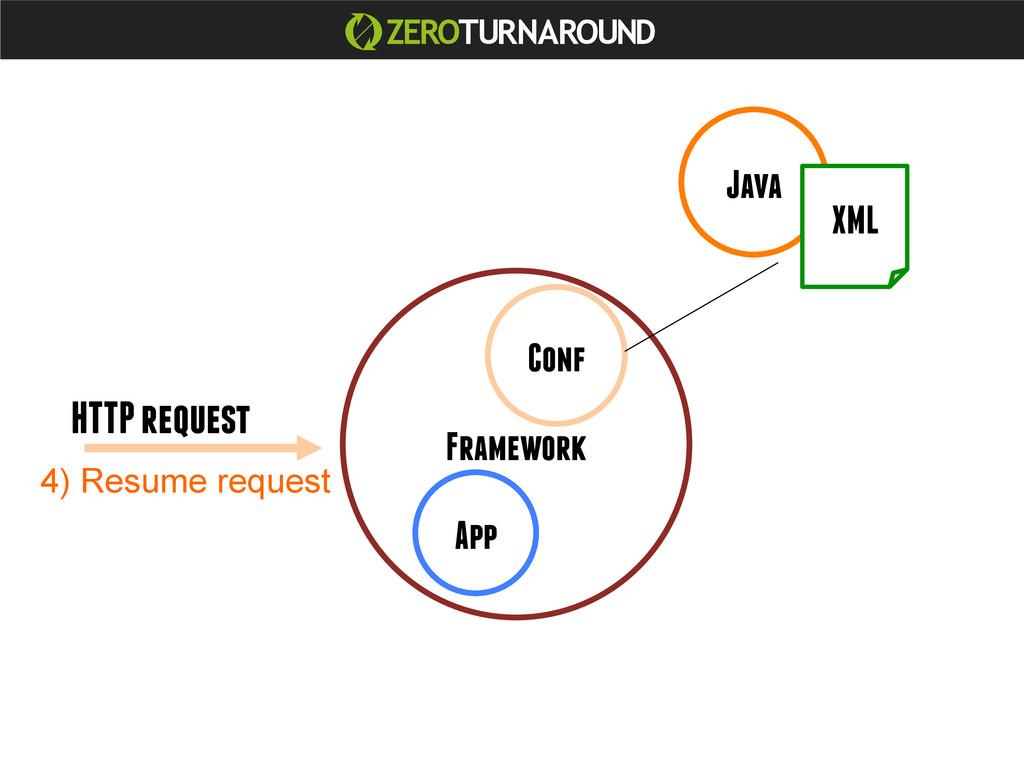 Java App Framework Conf XML HTTP request 4) Res...