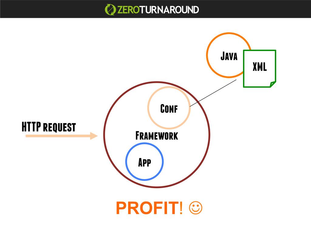 Java App Framework Conf XML HTTP request PROFIT...