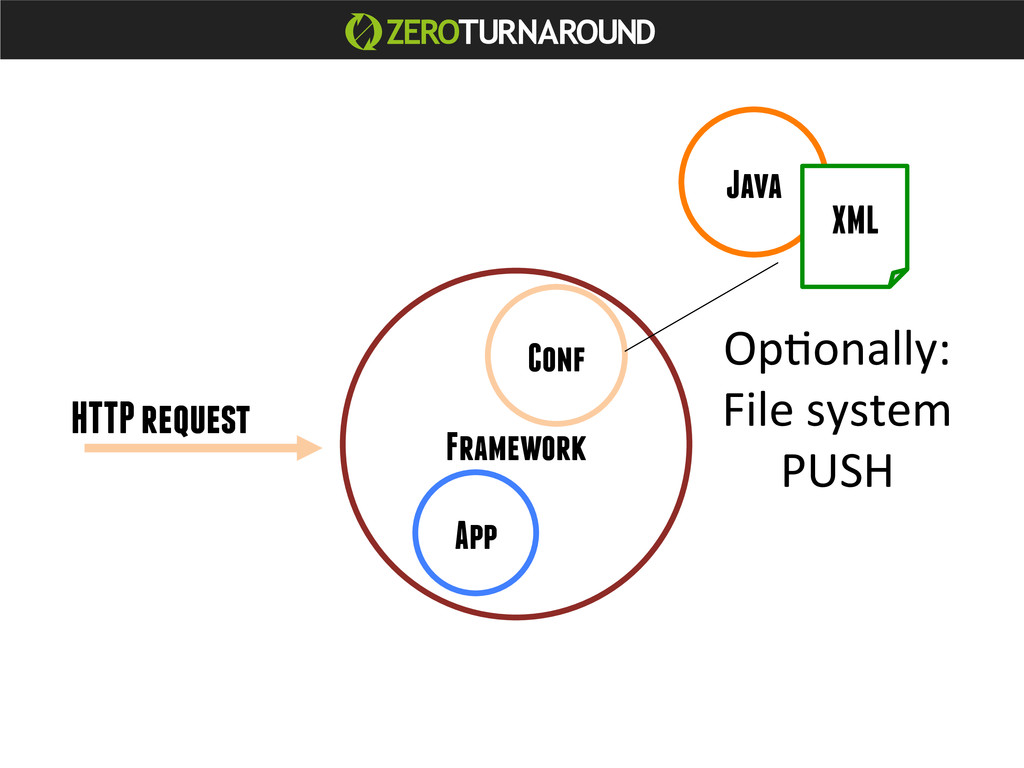 Java App Framework Conf XML HTTP request OpJona...
