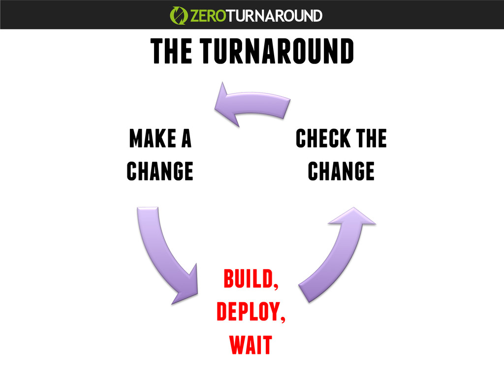 make a change build, deploy, wait check the cha...