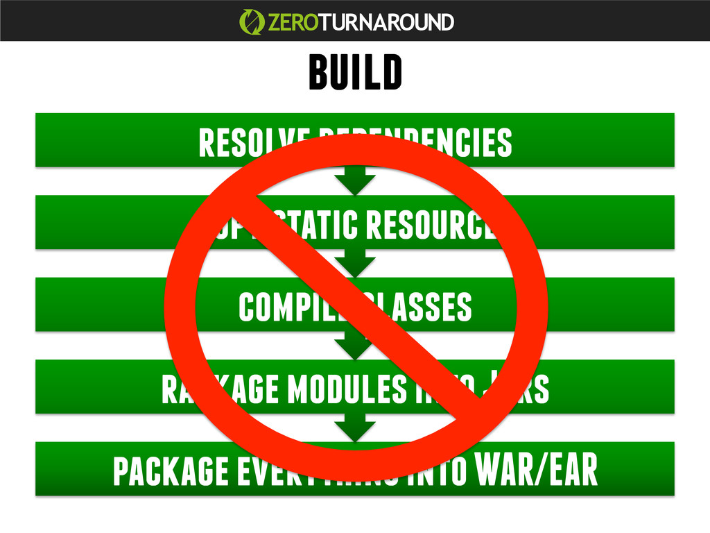 package everything into WAR/EAR rackage modules...