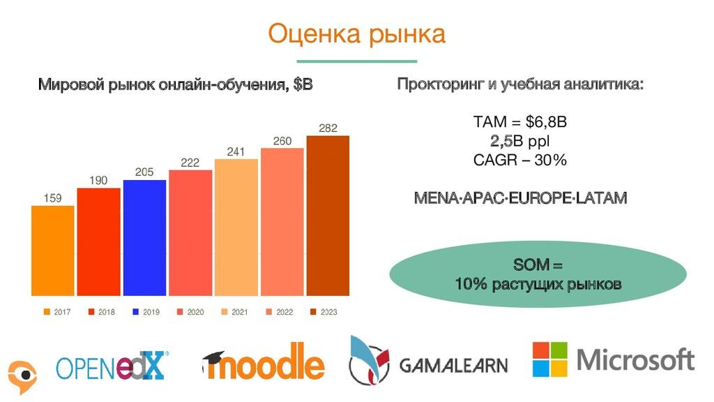 Оценка рынка SOM = 10% растущих рынков Проктори...