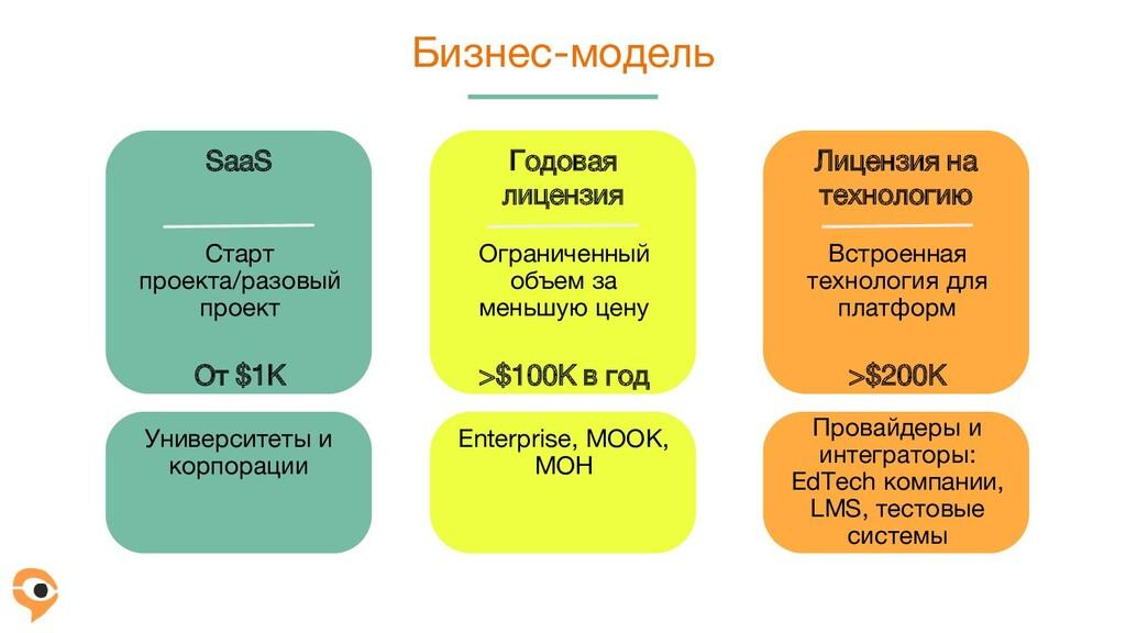 Бизнес-модель Старт проекта/разовый проект От $...
