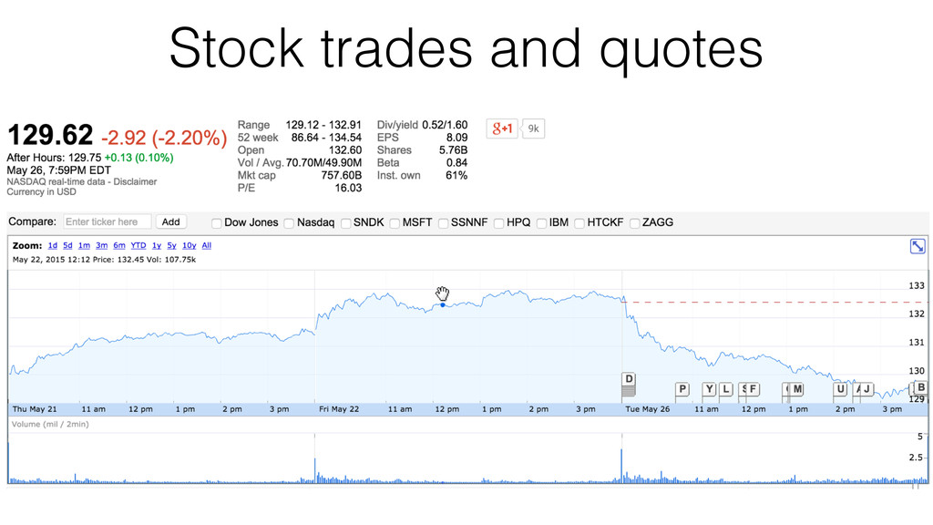 Stock trades and quotes