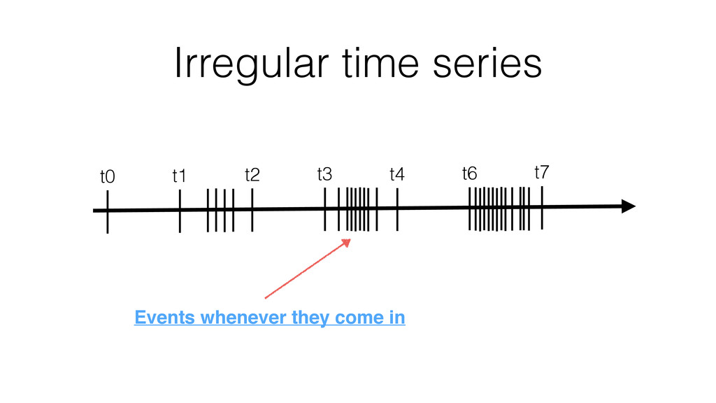 Irregular time series t0 t1 t2 t3 t4 t6 t7 Even...