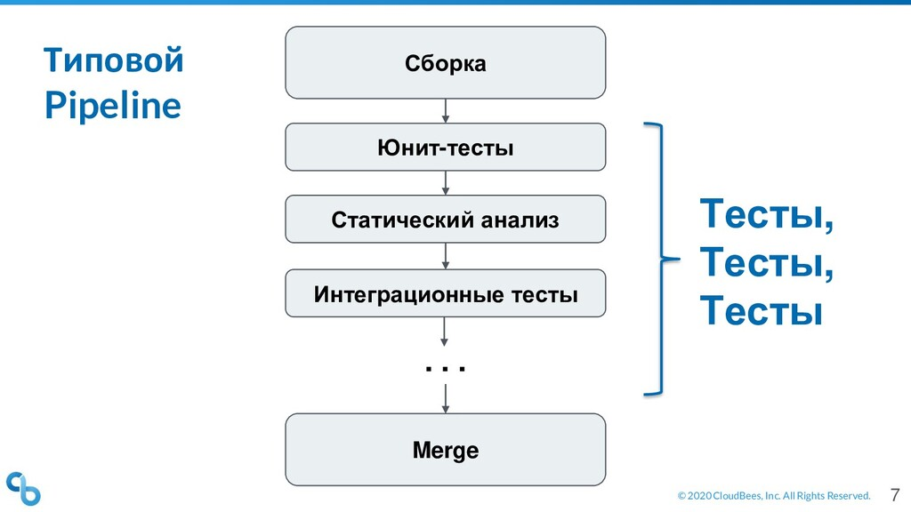 © 2020 CloudBees, Inc. All Rights Reserved. Сбо...