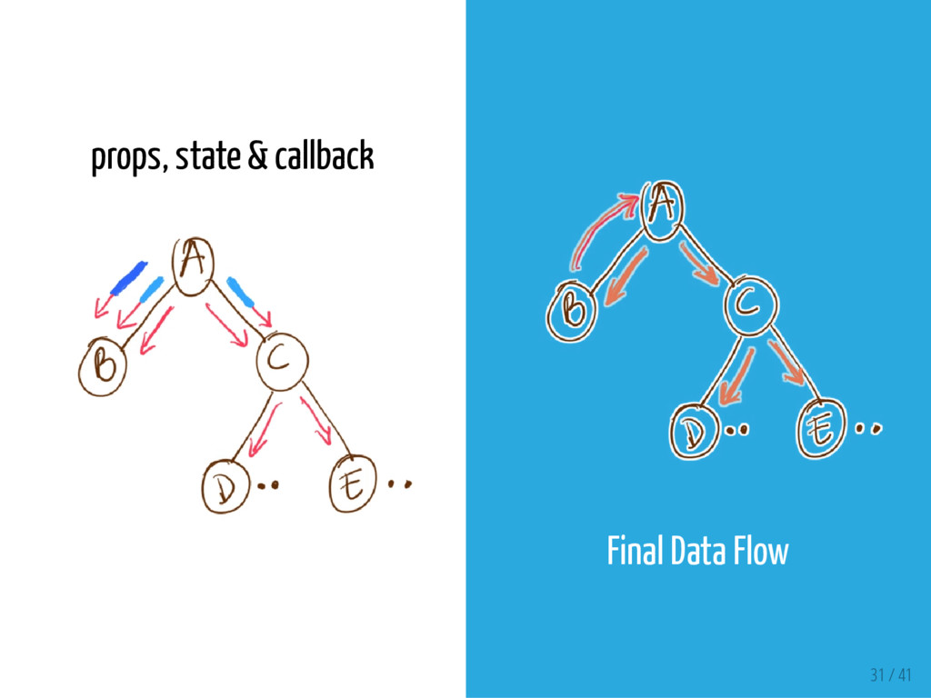props, state & callback Final Data Flow 31 / 41