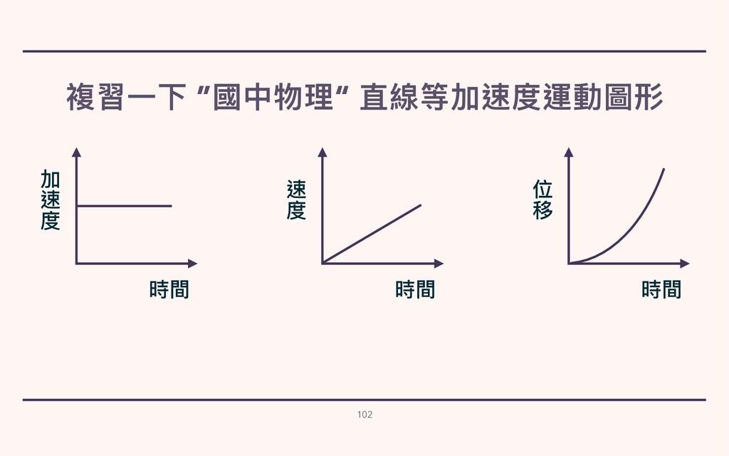 """複習⼀下 """"國中物理"""" 直線等加速度運動圖形 102 時間 速 度 時間 位 移 時間 加 速..."""