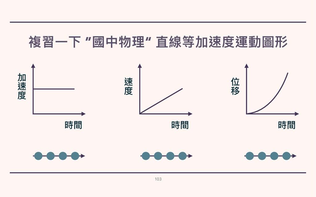 """複習⼀下 """"國中物理"""" 直線等加速度運動圖形 103 時間 速 度 時間 位 移 時間 加 速..."""
