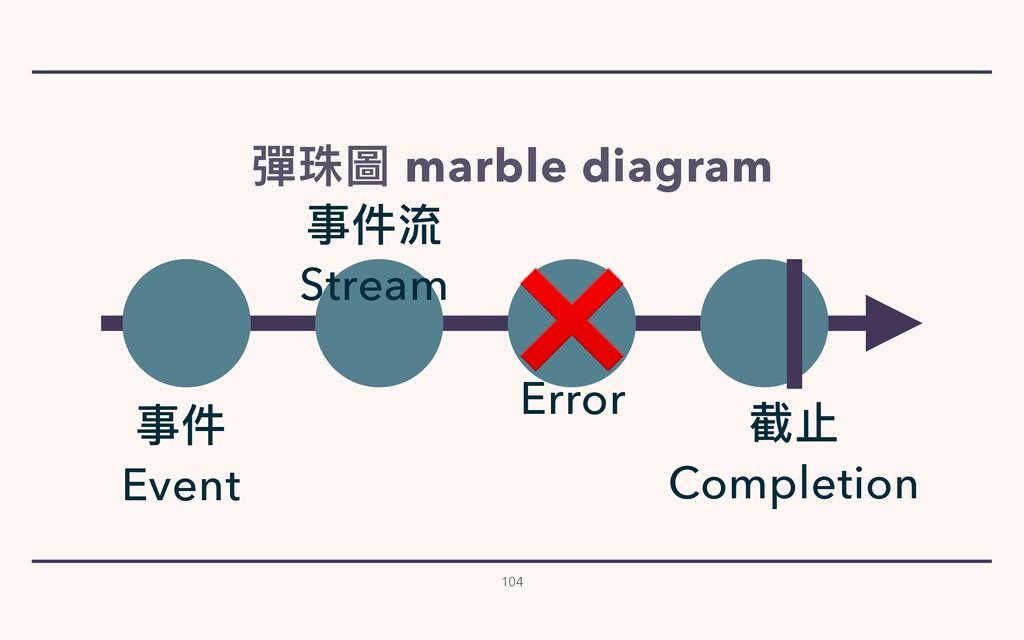 104 彈珠圖 marble diagram 事件   Event 截⽌   Completi...