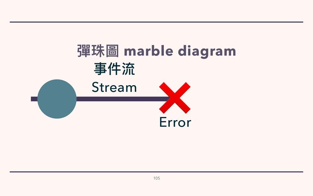 105 彈珠圖 marble diagram 事件流   Stream ❌ Error