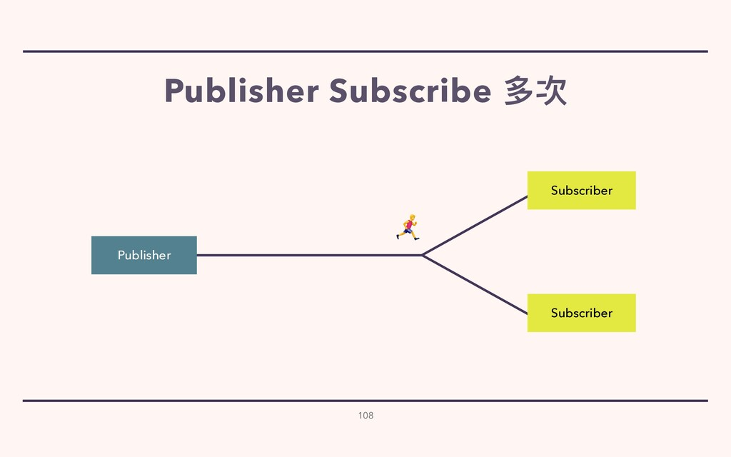 108 Subscriber Subscriber Publisher   Publisher...