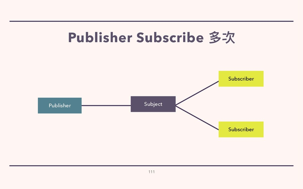 111 Subscriber Subscriber Publisher Subject Pub...