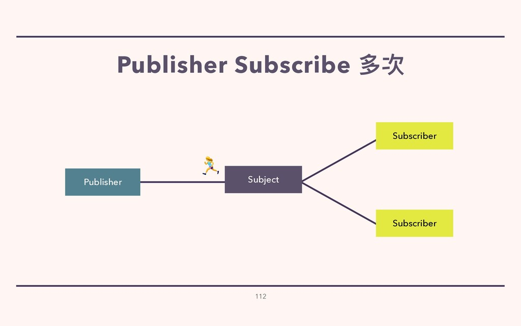 112 Subscriber Subscriber Publisher  Subject Pu...