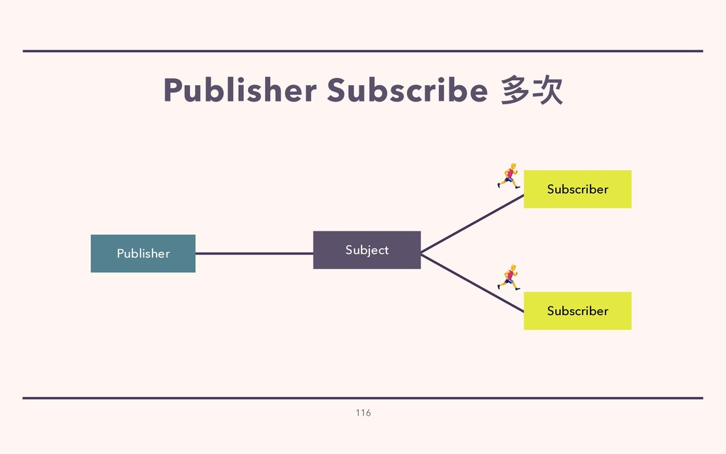 116 Subscriber Subscriber Publisher Subject   P...