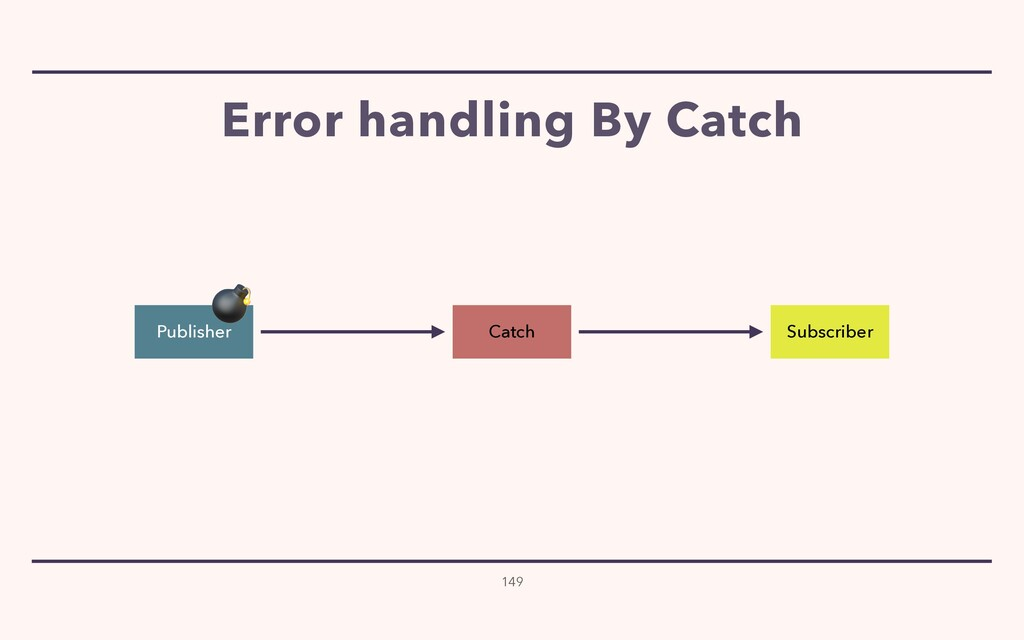Error handling By Catch 149 Publisher Subscribe...