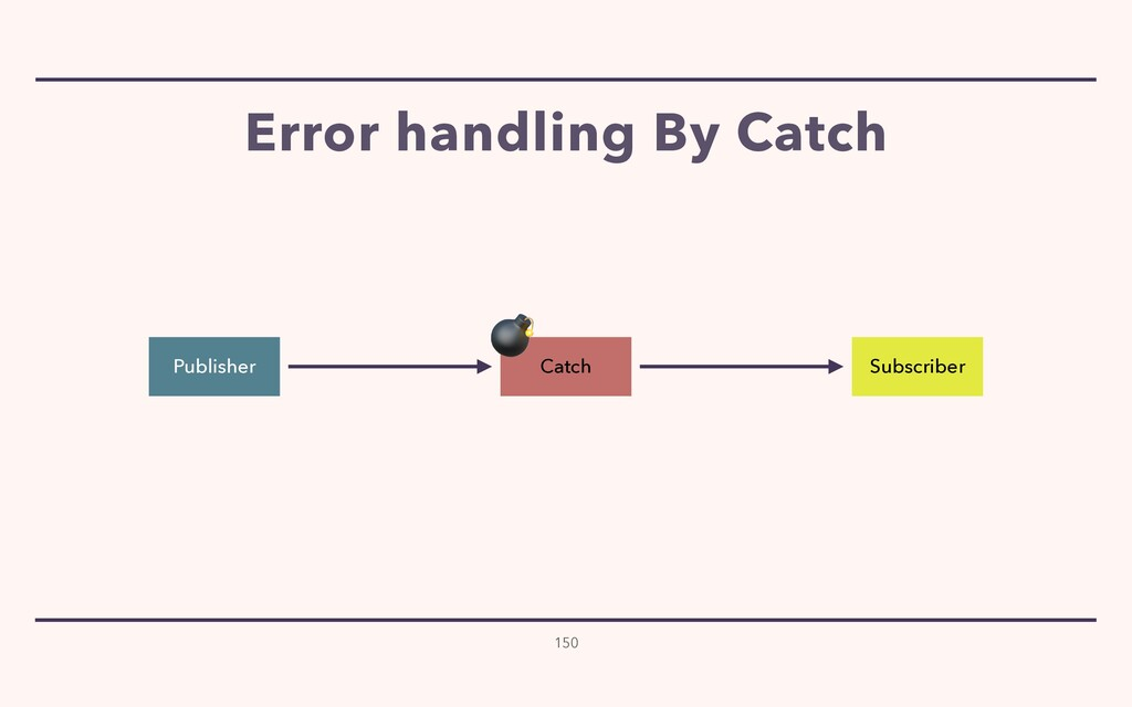 Error handling By Catch 150 Publisher Subscribe...